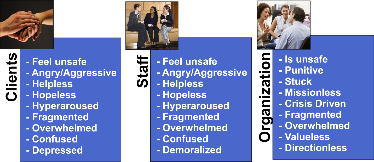 a chart showing the various effects of unhealthy workplaces