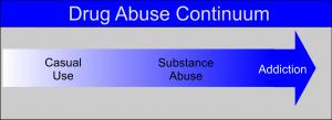 drug abuse continuum